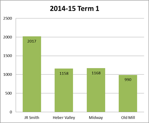 J.R. Smith Elementary Tardies Term 1 2014-2015 Compared to other schools