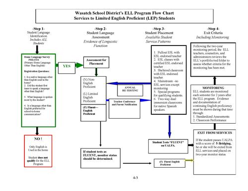 English language learners ell ell program flow chart ell program flow chart ccuart Images