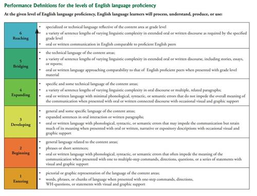 English Language Learners (ELL) / Teacher Resources (ELL)